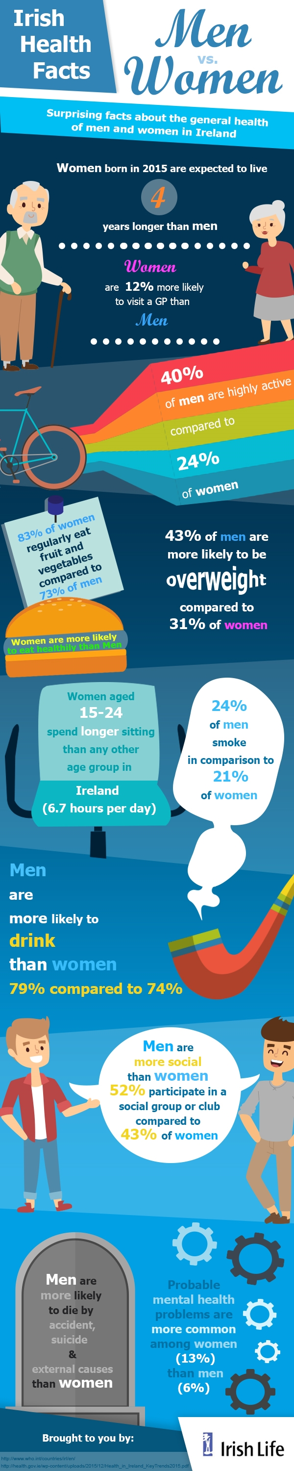 irish-life-corrected-inforgraphic