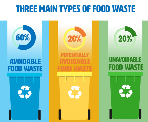 Food waste in Ireland: 80% could potentially be avoided!