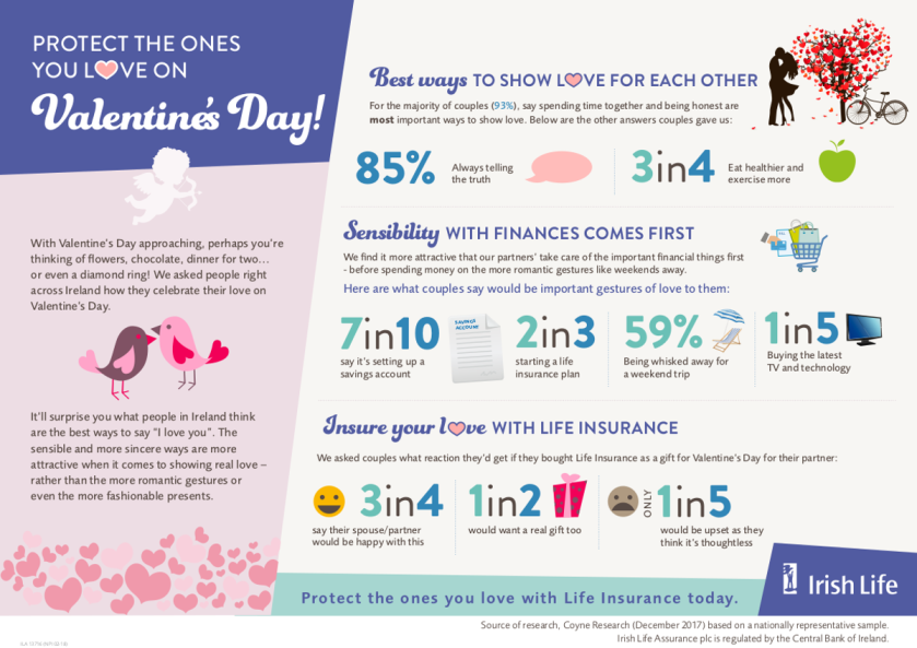 Infographic - Coyne research about how Irish couples show their love and attitude to finance and life insurance